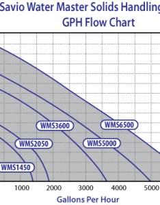 Savio water master solids handling pond pumps flow chart also wms pump gph rh pondusa