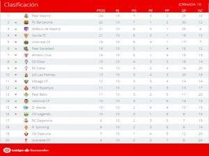 Clasificación   Jornada 10ª   LaLiga Santander   Temporada 2016-2017   31/10/2016