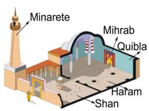 Esquema básico de la distribución de una mezquita musulmana en época califal