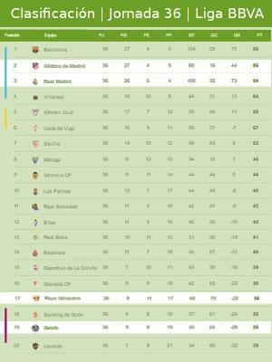 Clasificación   Jornada trigésimo sexta   Liga BBVA 2015-2016   03/05/2016