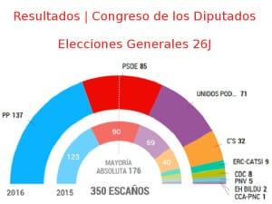 Elecciones Generales 26J | Resultados | Congreso de los Diputados