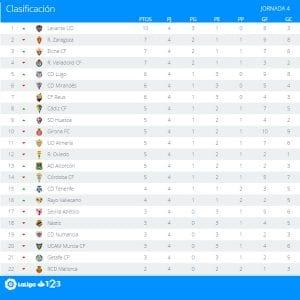Clasificación | Jornada 4ª | LaLiga 1|2|3 | Temporada 2016-2017 | 12/09/2016