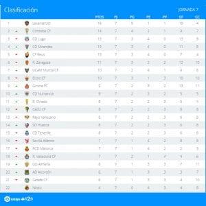 Clasificación   Jornada 7ª   LaLiga 1 2 3   Temporada 2016-2017   27/09/2016