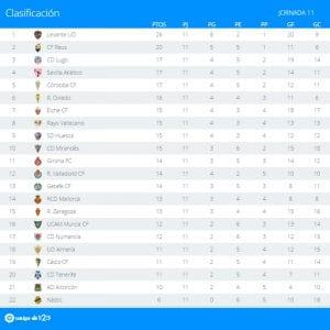Clasificación   Jornada 11ª   LaLiga 1 2 3   Temporada 2016-2017   24/10/2016