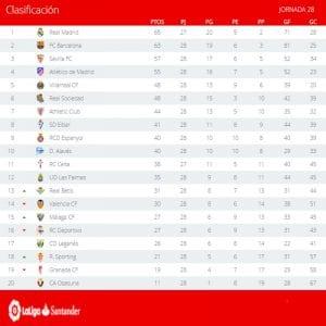 Clasificación   Jornada 28ª   LaLiga Santander   Temporada 2016-2017   20/03/2017