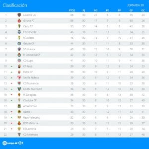 Clasificación   Jornada 30ª   LaLiga 1 2 3   Temporada 2016-2017   20/03/2017