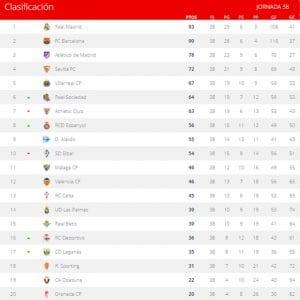 Clasificación   Jornada 38ª   LaLiga Santander   Temporada 2016-2017   21/05/2017
