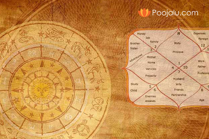 Muhurth Fixing | Free Astrology