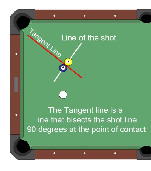 small resolution of let s jump right in with diagram b here we are playing a game of 8 ball and we have the solid balls you will notice that we have a pretty nasty cluster of