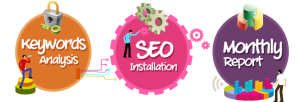 SEO website building