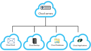 Cloud services Website building