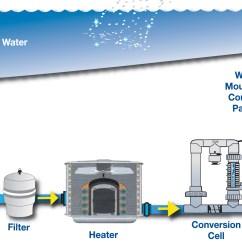 Swimming Pool Water Flow Diagram 2002 Kia Spectra Fuel Pump Wiring Chlorinators Poolheatpumps