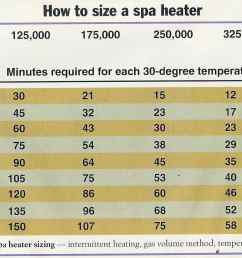 how to size a gas spa heater [ 2144 x 1221 Pixel ]