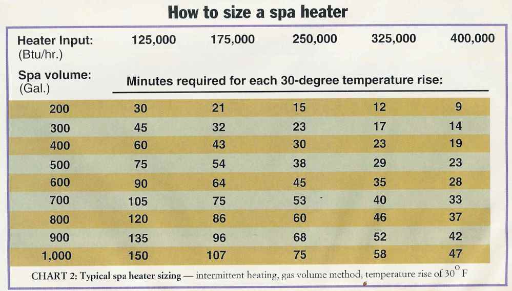 medium resolution of how to size a gas spa heater