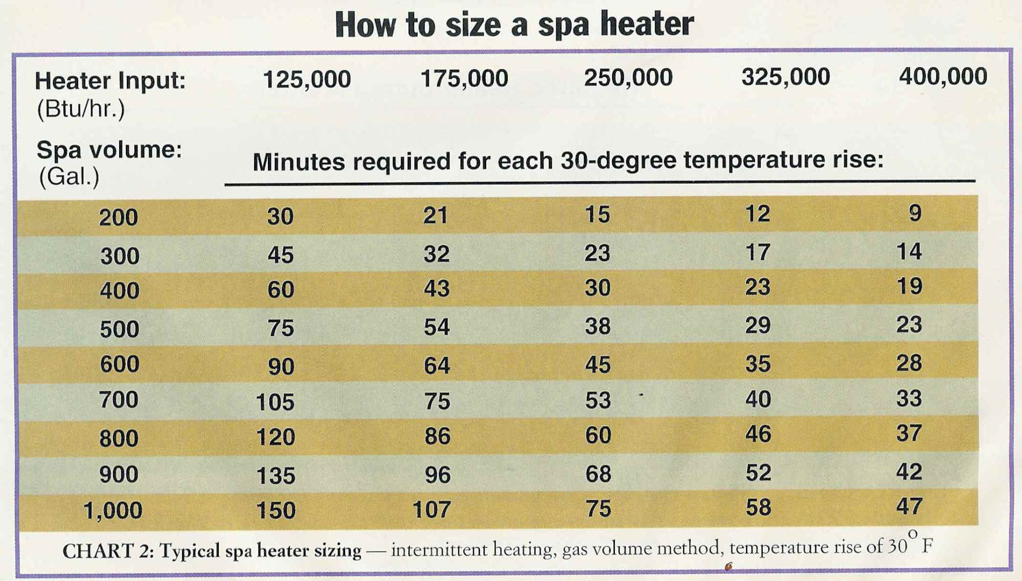 hight resolution of how to size a gas spa heater