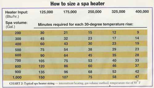 small resolution of how to size a gas spa heater