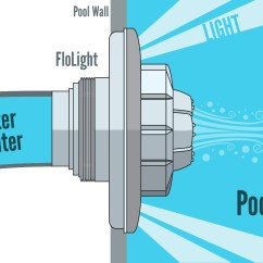 Pool Light Wiring Diagram 22re Igniter Flolight Wireless For Inground And Above Ground