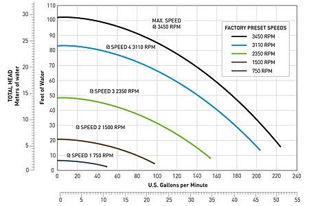 Pentair IntelliFlo XF High Performance Variable Speed Pump