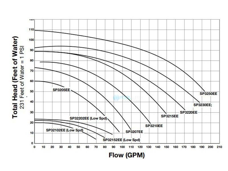 Hayward TriStar High Performance Energy Efficient Pump 1