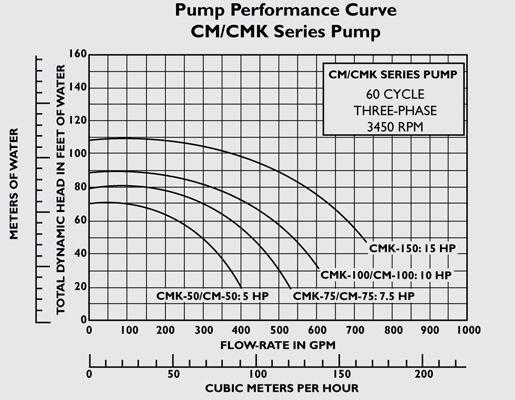 Pentair C-Series 15HP Standard Efficiency 3-Phase