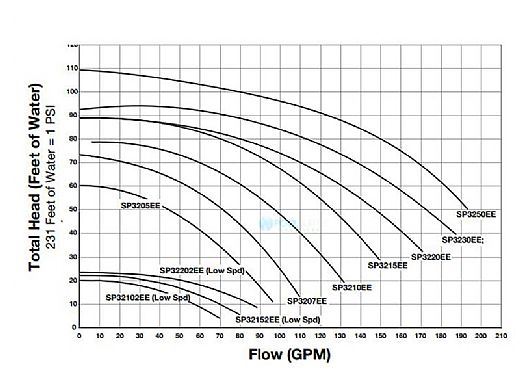 Hayward TriStar High Performance Energy Efficient Pump