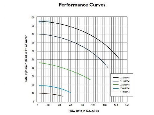 Sta-Rite IntelliPro 3HP Ultra Energy Efficient Pool Pump