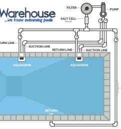 diagram of pool plumbing guide about wiring diagram hayward pool filter system diagram pool fill in service [ 1391 x 1049 Pixel ]