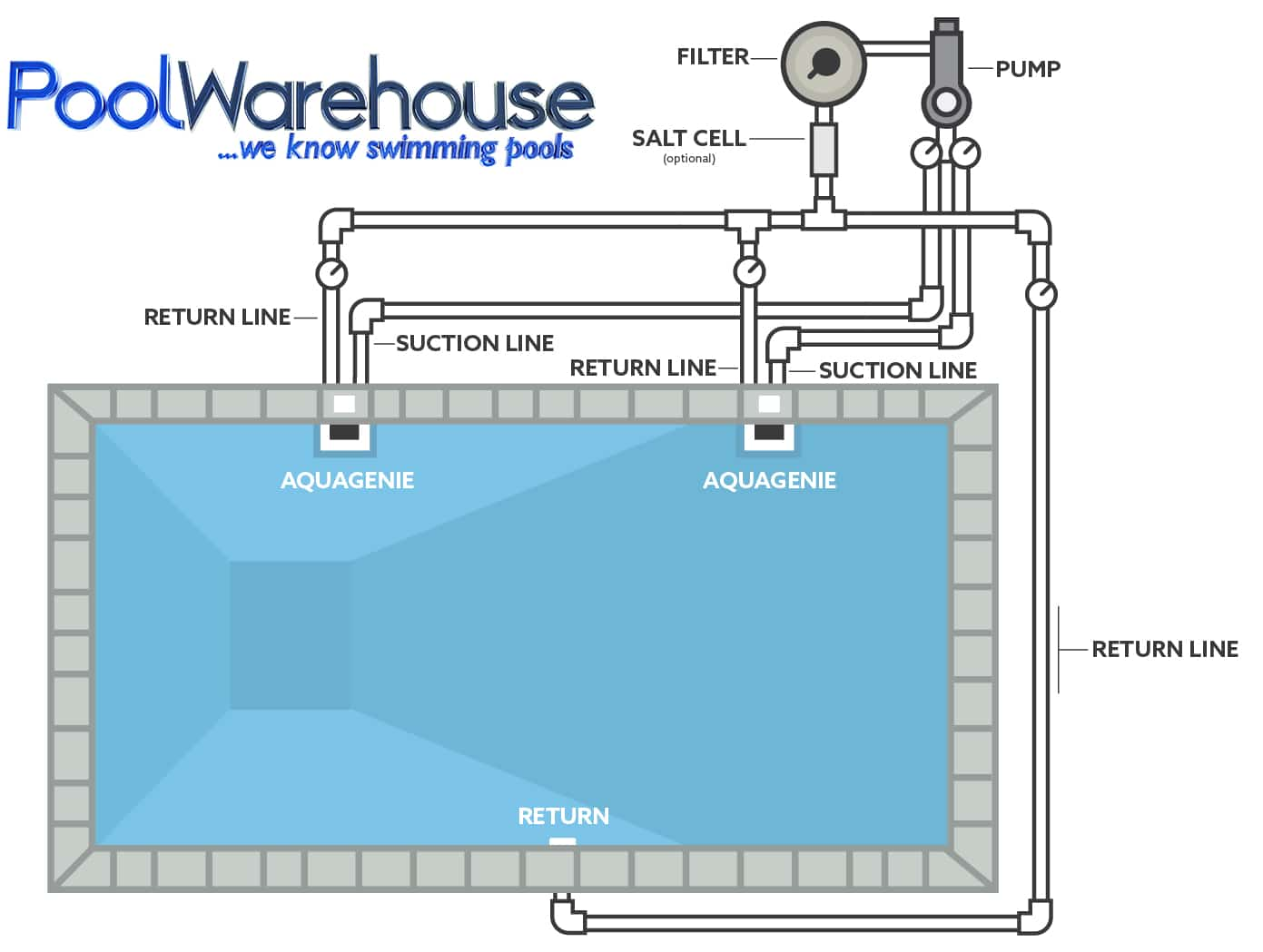 swimming pool filter system diagram cpu wiring kit plumbing accessories warehouse inground