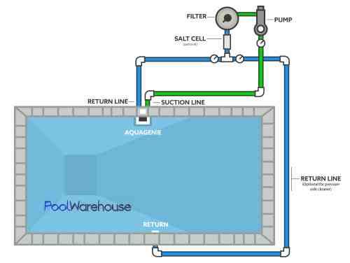 small resolution of one aqua genie skimmer plumbing pool diagram