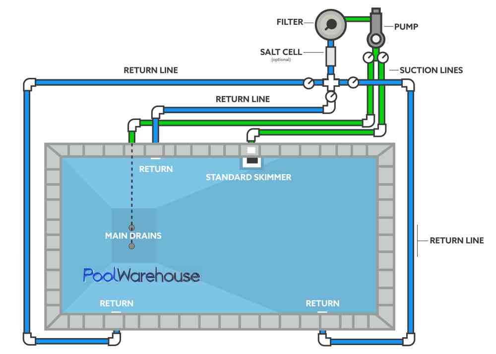 medium resolution of swimming pool plumbing diagrams inground pool kit plumbing layouts hot tub sketch hot tub layout diagram