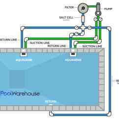 Pool Pump Setup Diagram Franklin Electric Submersible Motor Control Wiring Swimming Plumbing Diagrams Inground Kit Layouts