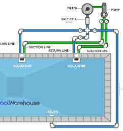 with above ground pool heater plumbing diagram further swimming pool above ground pool wiring diagram [ 3900 x 2938 Pixel ]