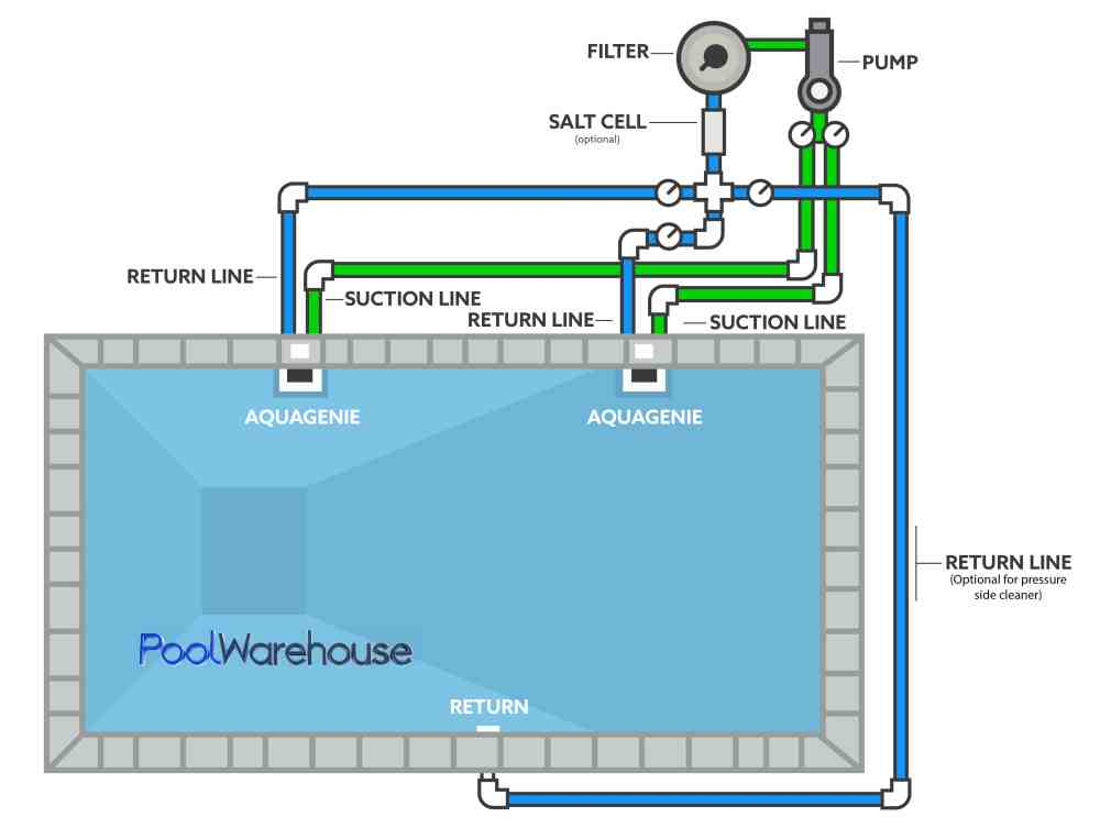 medium resolution of with above ground pool heater plumbing diagram further swimming pool above ground pool wiring diagram
