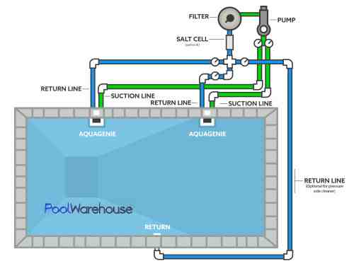small resolution of with above ground pool heater plumbing diagram further swimming pool above ground pool wiring diagram