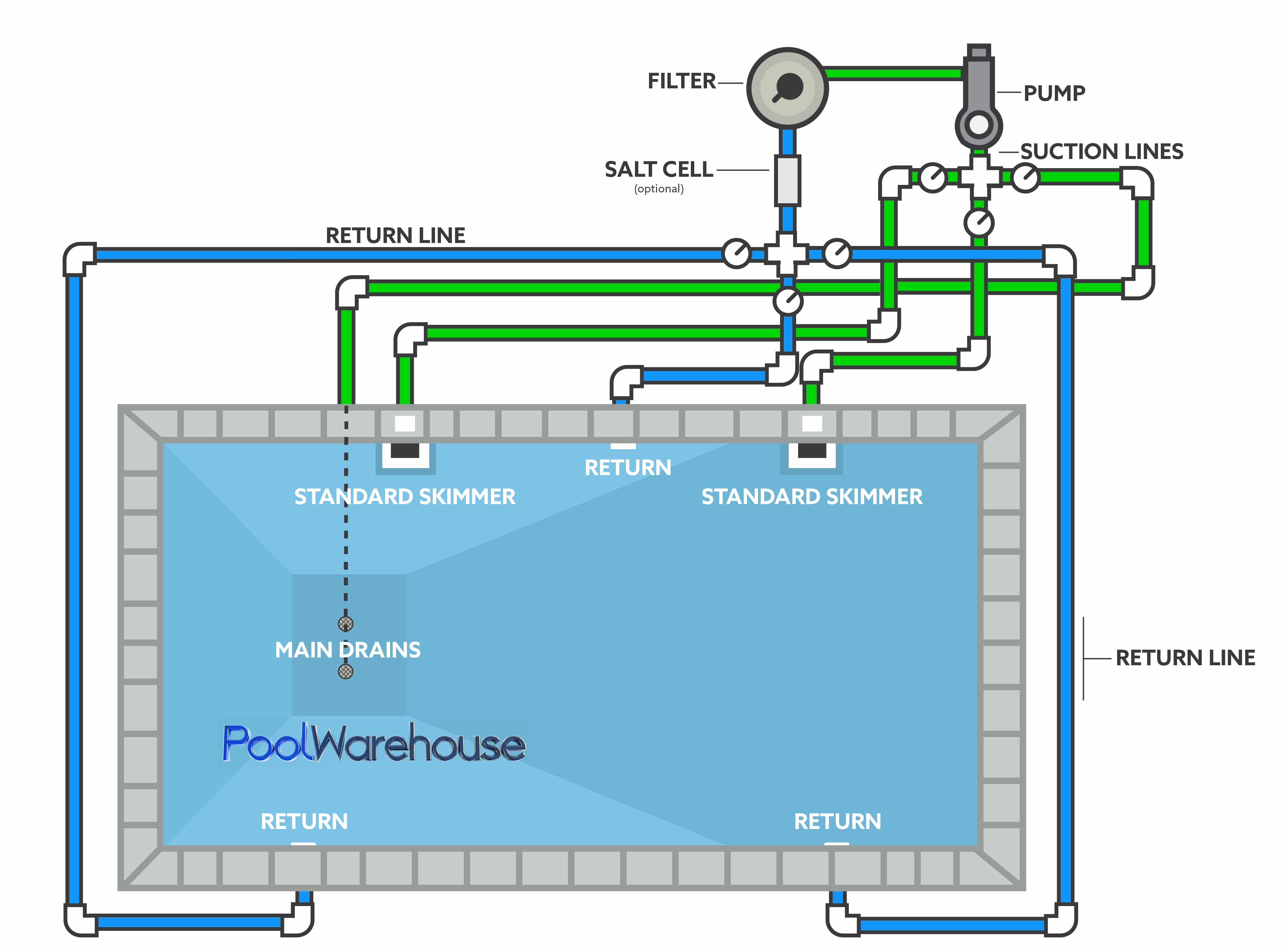 pool pump setup diagram color coded wiring diagrams above ground pools plumbing all data swimming inground kit layouts