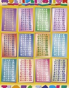 Multiplication times table also fdfspofu chart up to rh fdfspofuspot