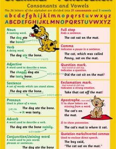 Grammar and punctuation educational children   chart also poster buy rh popartuk