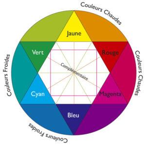 Améliorer ses compétences en colorimétrie