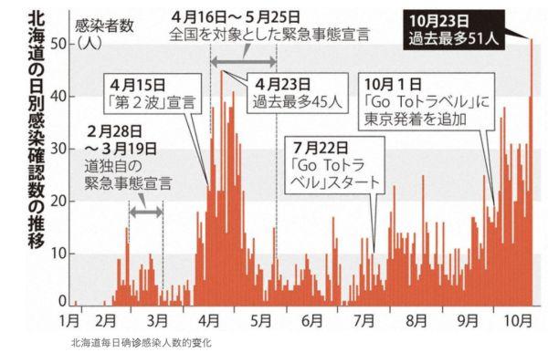 北海道確診人數創歷史新高。日本疫情為何又有爆發的趨勢? -留園新聞速遞 NEWS