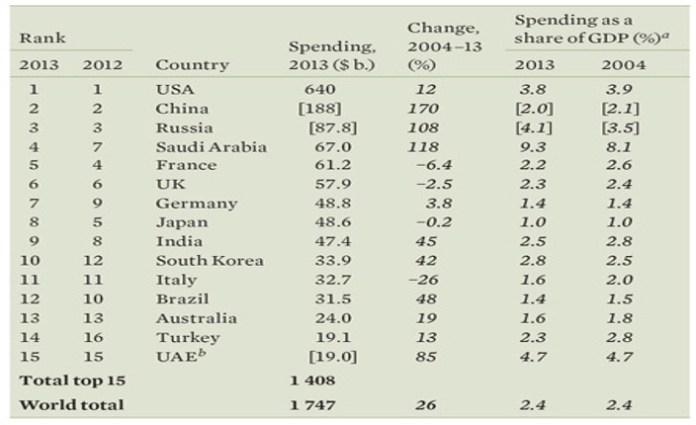 Tab. SIPRI-report. [ ] =  stime SIPRI. a) Le cifre per spese militari in percentuale del Prodotto interno lordo si basano su dati del Fondo Monetario Internazionale,  World Economic Outlook database, Oct. 2013. b) I dati per gli Emirati Arabi Uniti (EAU) sono del 2012, in quanto i dati per il 2013 non sono. disponibili.