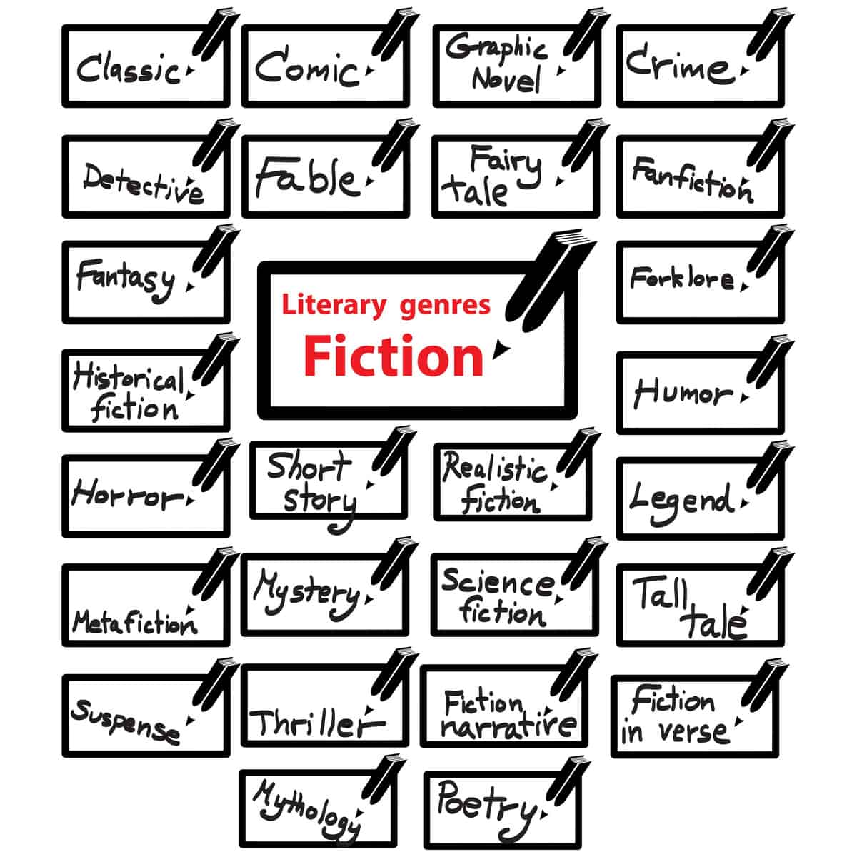 22 Different Types Of Books Genres And Non Fiction Options