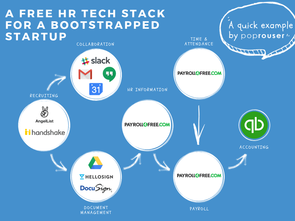 hr tech stack bootstrap startup