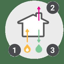 Predpogoji za vgradnjo kondenzacijske plinske peči / PorabimanjINFO