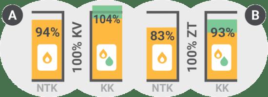 Primer izračuna za sodobne kotle na zemeljski plin / PorabimanjINFO