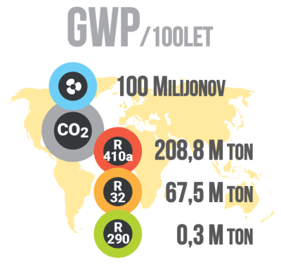 Vpliv klim na okolje - GWP / PorabimanjINFO / Ilustracija: Branko Baćović