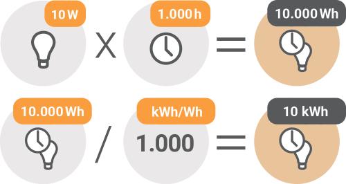 Poraba električne energije - Kako se računa poraba električne energije za LED sijalko / PorabimanjINFO / Ilustracija: Branko Baćović