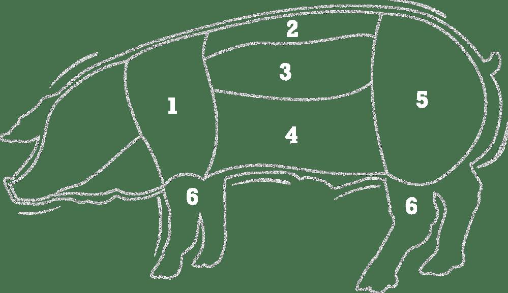 medium resolution of pork butchers australian pork s butcher specific pork recipes hints and tips and latest news