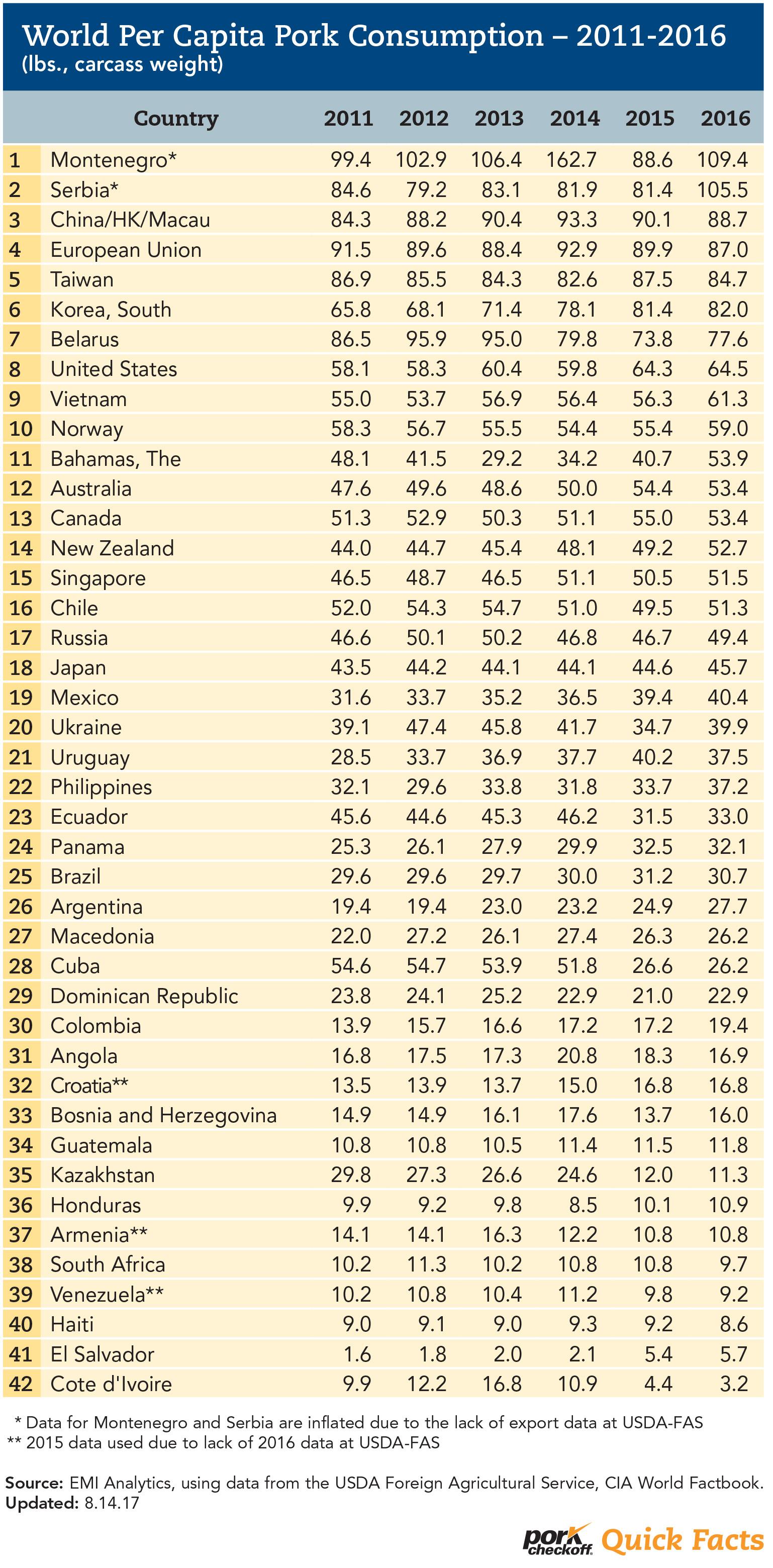 World Per Capita Pork Consumption  Pork Checkoff