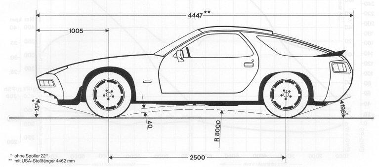 PorscheMania Forum: Prime basi per riconoscere un modello
