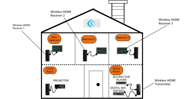 whole house wiring tv antenna